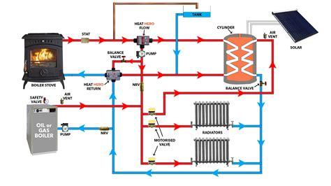 heat gravity technical heathero ie