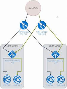 Using Azure Application Gateway Waf U2019s To Secure Azure Web