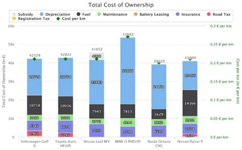 total cost of car ownership calculator excel template cost of ownership calculator gecce tackletarts co