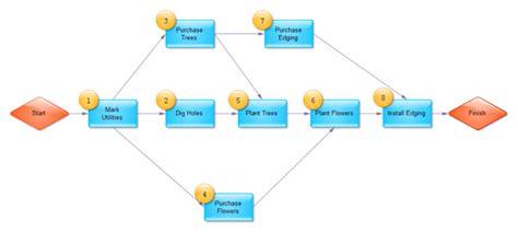 home design education simple pert chart free simple pert chart templates