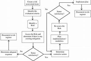 Risk Assessment Process Flow