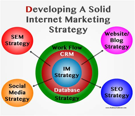 Website Seo Marketing by Marketing Strategy Marketing Strategies Rodney Goldston