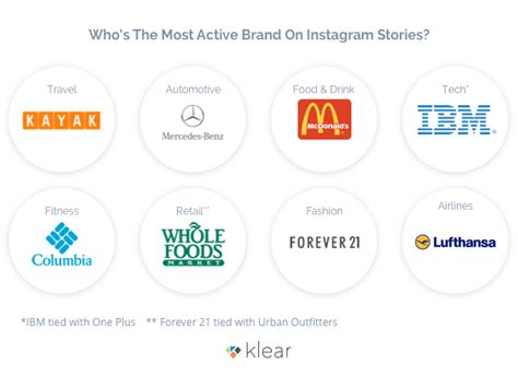 6 Clever Ways Brands Are Hacking Instagram Stories