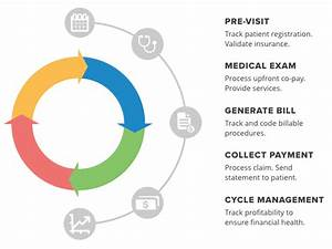 Best Revenue Cycle Management Software