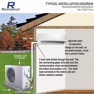 Ramsond 37gwi Inverter Ductless Mini Split Ac   Heat Pump