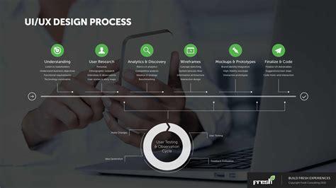 Uiux Design Process Timeline  Fresh Consulting