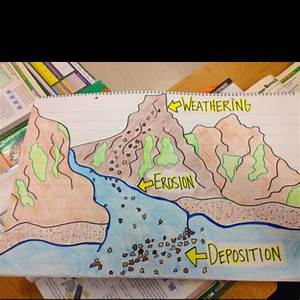 Weathering  Erosion And Deposition Classroom Poster