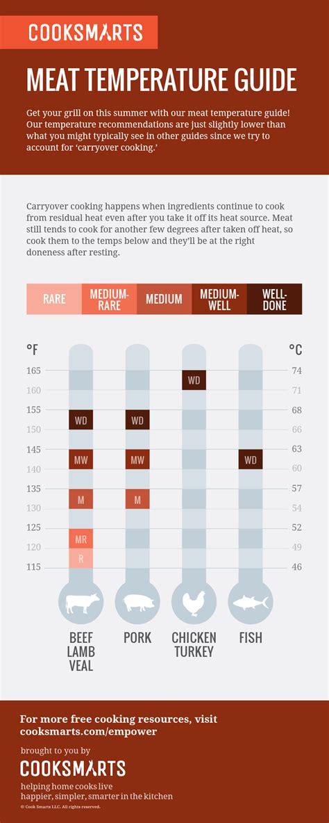 burger temperature chart meat temperature guide cook smarts
