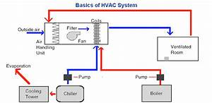 Basics Of Hvac System   Pharmaceutical Guidelines