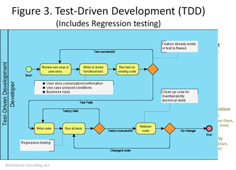 Test Driven Development Agile Resume by A For An Agile Development Testing V Model