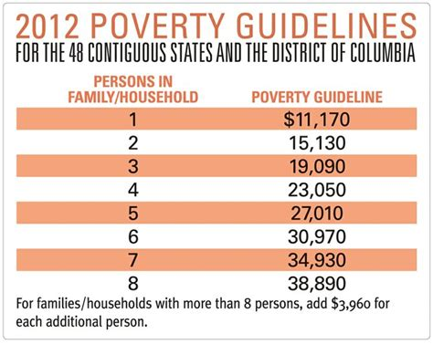federal poverty line table federal poverty level chart 2012 provisions of the