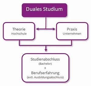 Duales Studium Eventmanagement : duales studium marketing marketing ~ Kayakingforconservation.com Haus und Dekorationen