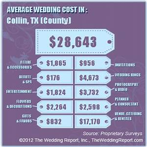 How much should my wedding cost posh floral designs for Average wedding budget