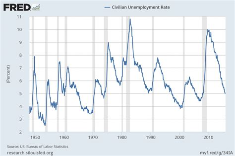 dol bureau of labor statistics u 3 and u 6 unemployment rate term reference charts