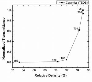 Transmittance Of Samples T00 To T06 In Terms Of Relative