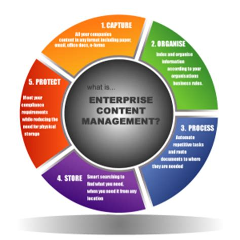 Implementing Enterprise Content Management  Hampshire. Verizon Business Phone Customer Service. X Ray Inspection Systems Hosted Voice Over Ip. Miami Foreclosure Defense Attorney. Social Media Sites For Small Business. Web Design Landing Page Register Com Domains. Current Bond Yield Curve Best Node Js Hosting. Music Schools In Washington D C. Local Internet Marketing Tips