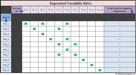 traceability matrix template testing club what is requirement traceability matrix rtm