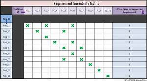 testing club what is requirement traceability matrix rtm With requirement traceability matrix template