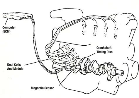 Ignition System Diagram by Basic Distributorless Ignition System Diagram Mdh Motors
