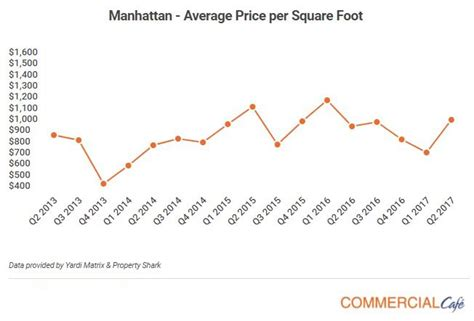 Price Per Sqft by Manhattan Office Sales Gaining Traction In 2017 World