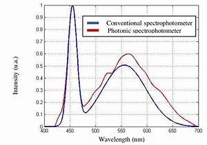 Comparison Between A Photonic Spectrometer And A
