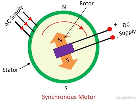 what is a synchronous motor definition construction working its features circuit globe