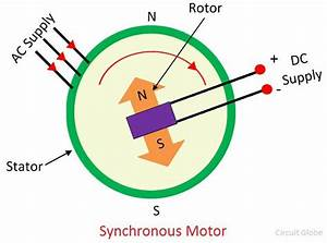 What Is A Synchronous Motor  - Definition  Construction  Working  U0026 Its Features