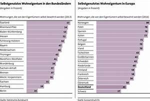 Wohnen In Deutschland : so wohnen wir die wohneigentumsquote in deutschland meine sparkasse mainz ~ Markanthonyermac.com Haus und Dekorationen