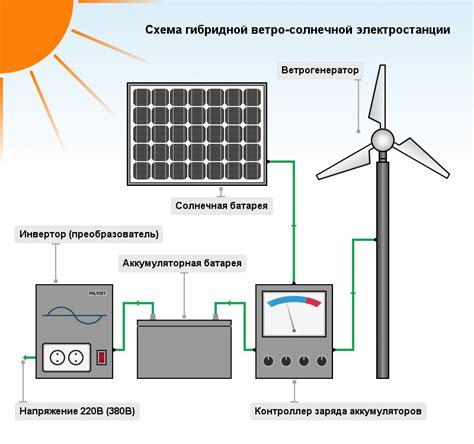 Ветрогенератор EnergyWind 10 кВт . Выгодная цена . Доставка монтаж