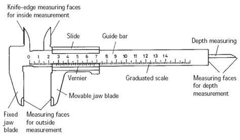 Diagram Of Vernier Caliper by Science For Dummies Vernier Caliper Micrometer
