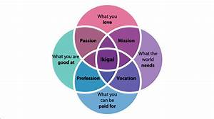What U0026 39 S Your Ikigai  Living A Creative Life Of Passion And