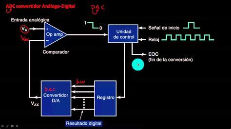 11 Convertidor Analogo Digital Adc