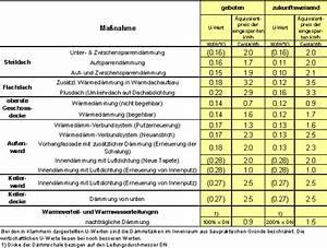 U Wert Tabelle Baustoffe : zukunftsweisender w rmeschutz ist sinnvoll ~ Frokenaadalensverden.com Haus und Dekorationen