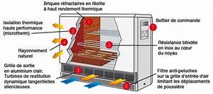 Radiateur Electrique A Accumulation : radiateur lectrique accumulation radiateur electrique a ~ Dailycaller-alerts.com Idées de Décoration