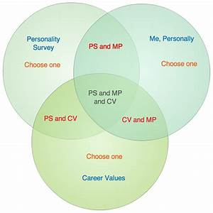 Career Venn Diagram For Students   Venn Diagram