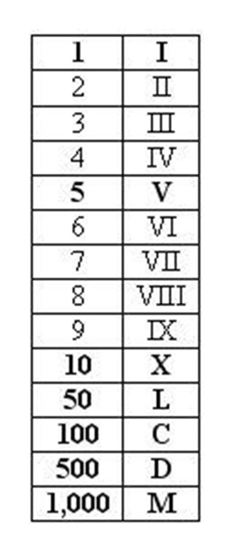 The 25+ best Roman numerals chart ideas on Pinterest | Numbers in roman numerals, Xiv roman