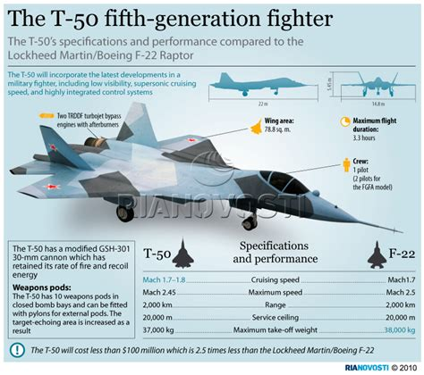 The T-50 Fifth-generation Fighter