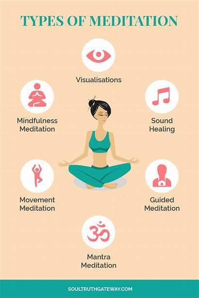 Meditation Types Benefits Mindfulness Steps Mantra Beginners