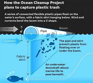 The Ocean Cleanup Project Boyan Slat