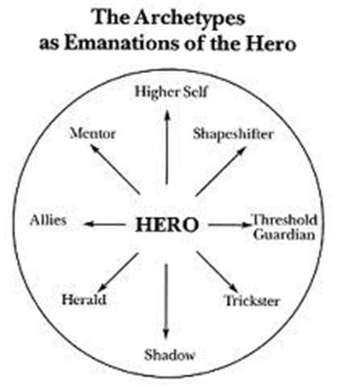 archetypal hero 1000 images about archetype on pinterest carl jung