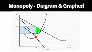 Monopoly Market Structure - Diagram And Graphed