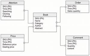 A Novel Trigger Model For Sales Prediction With Data