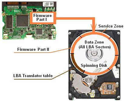 How Hard Drive Works Firmware Disk Platter Pcb