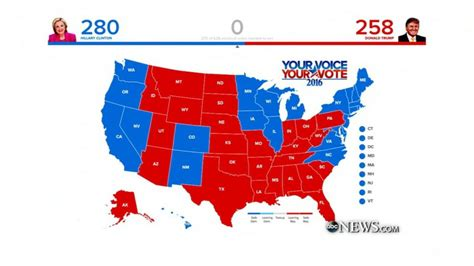 Who Would Win If the Election Were Held Today? Video - ABC ...