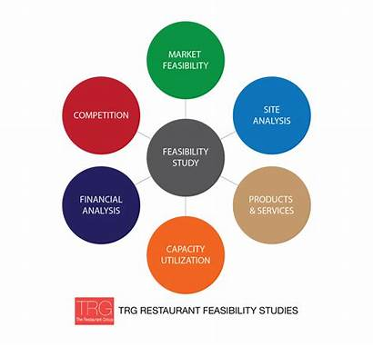 Feasibility Restaurant Studies Study Way Profitability Success