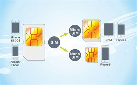 micro nano sim card cutter  iphone   ipad mini