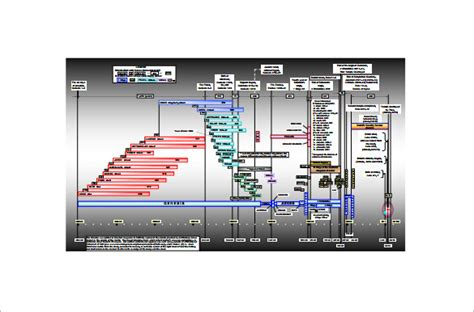 timeline chart template   word excel  format