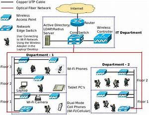 What Is A Converged Ip Network