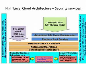 Introduction To Cloud Security Architecture From A Cloud