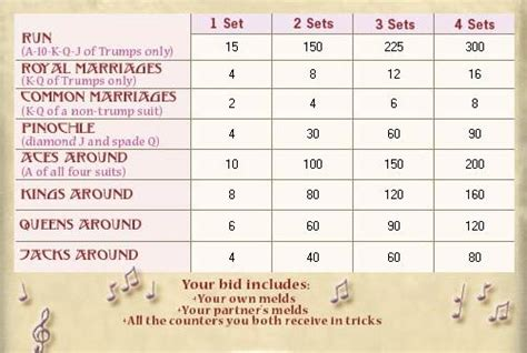 Pinochle Deck Sheet by Meld Counter